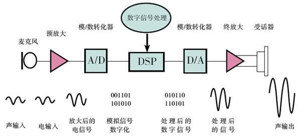 助听器的结构和工作原理-助听器的锌空电池结构和